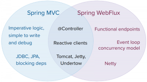 Webflux and MVC Stack